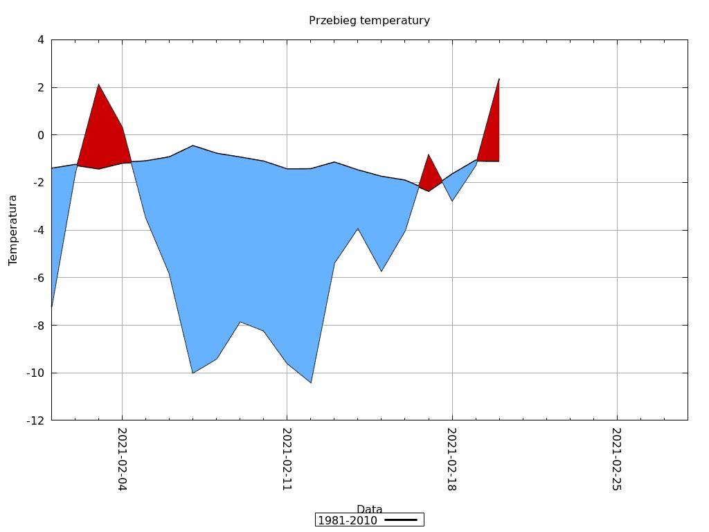 Pogoda długoterminowa. Przebieg temperatury w okresie od 1.02.2021 do 20.02.2021 względem starego okresu referencyjnego 1981-2010.