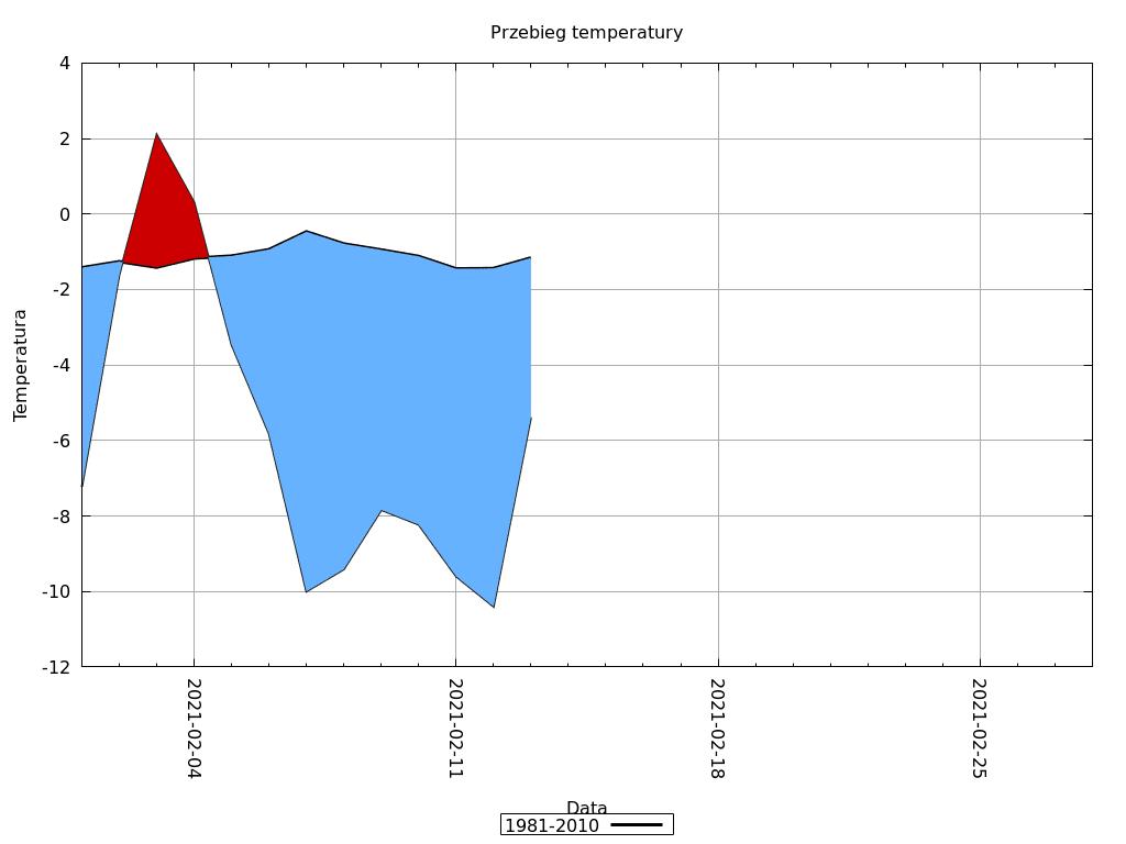 Przebieg temperatury w lutym 2021 dla Polski.