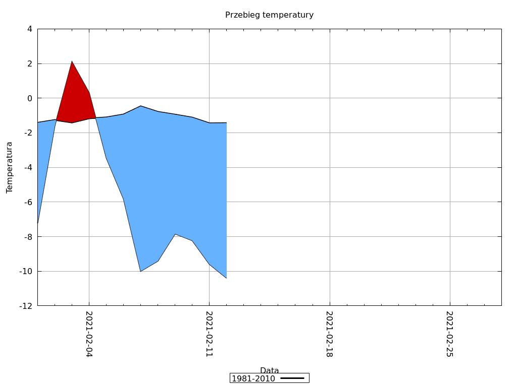 Pogoda. Przebieg temperatury w okresie od 1.02.2021 do 13.02.2021. Mróz w kraju.