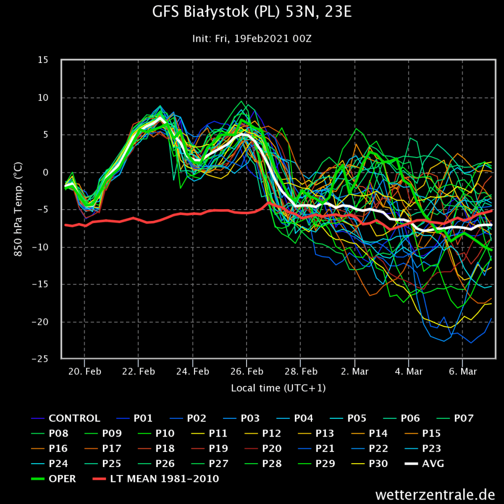 Model GFS, prognoza wiązek na 16 dni.
