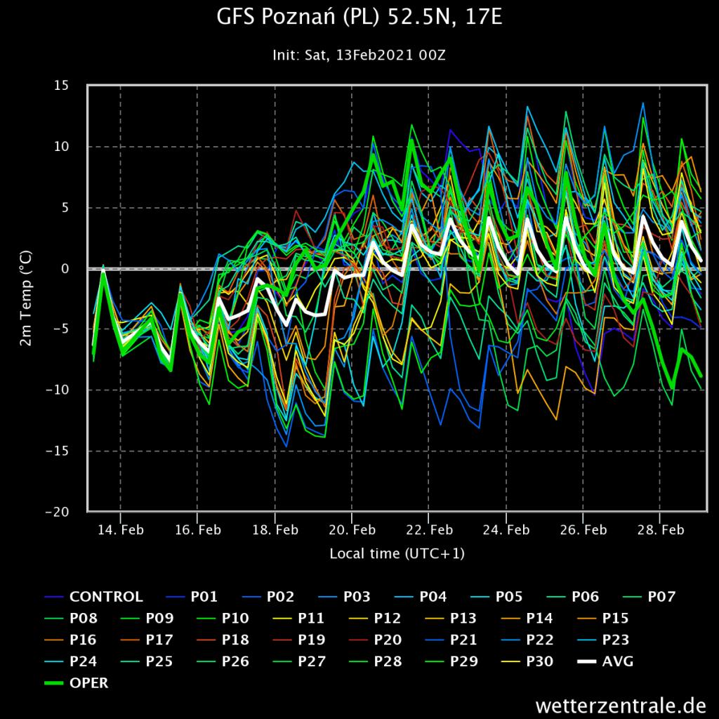 Prognoza wiązek modelu GFS na 16 dni. Odwilż będzie wyraźna.