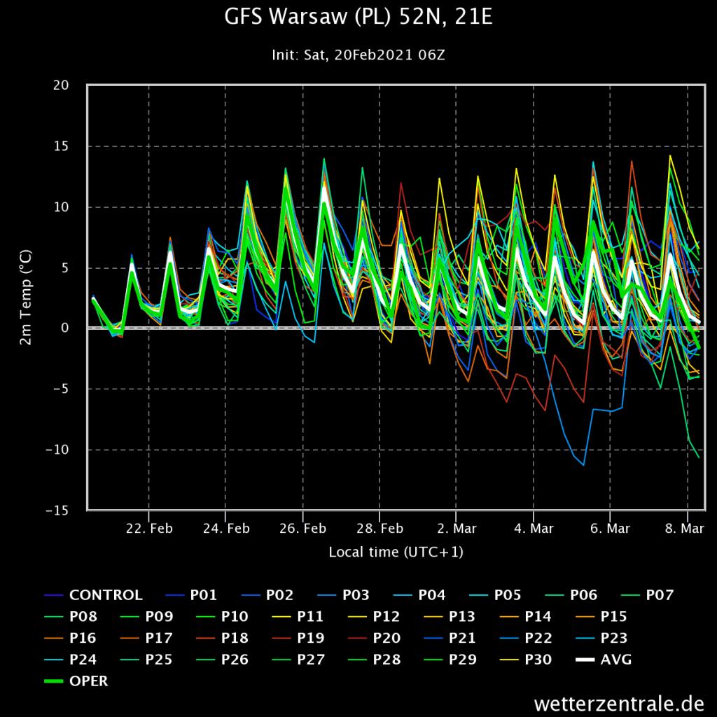 Pogoda długoterminowa oparta o model GFS, prognoza na 16 dni