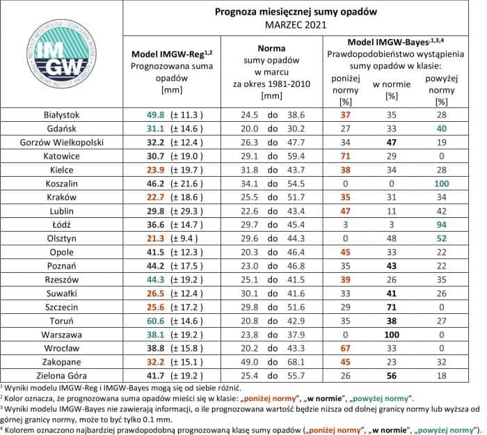 Prognoza miesięcznej sumy opadów na marzec 2021