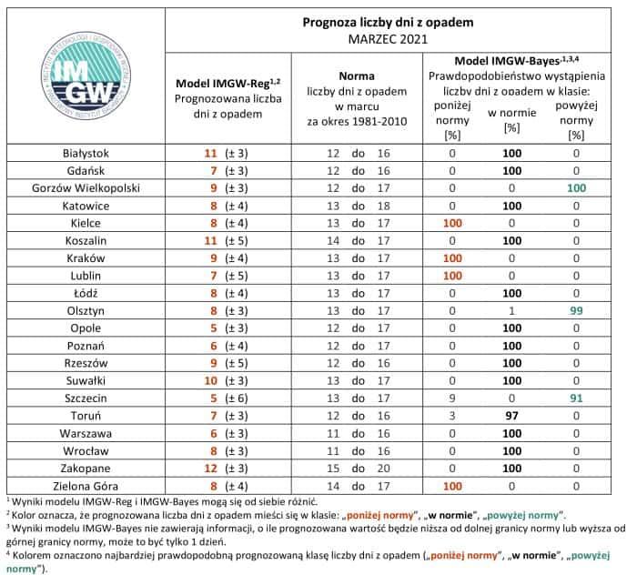 Prognoza liczby dni z opadem według IMGW-PIB na marzec 2021.
