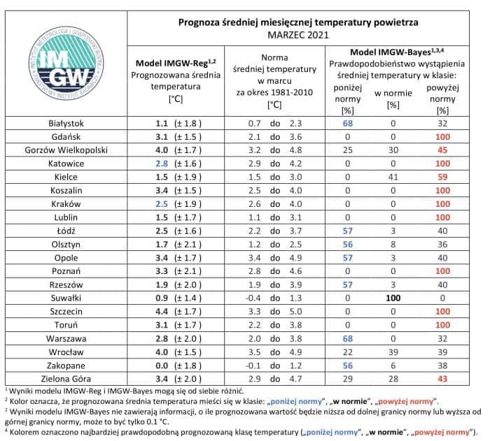 Prognoza średniej miesięcznej temperatury powietrza, marzec 2021 według IMGW