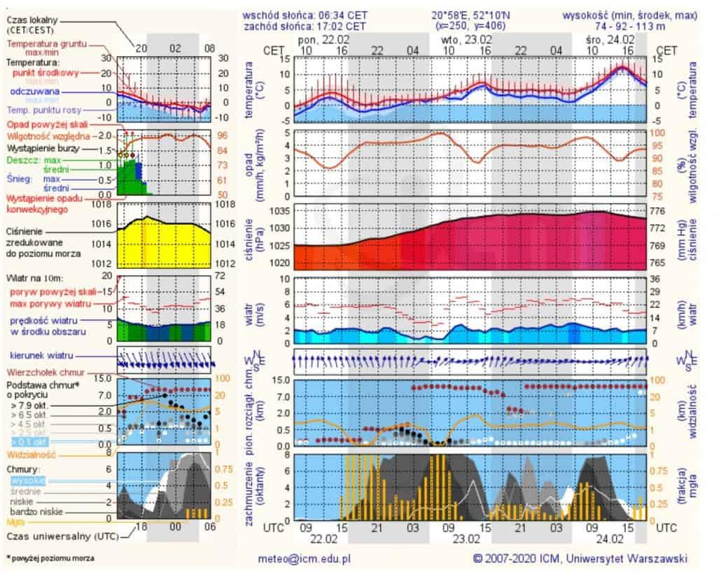 Pogoda długoterminowa to nie jest, ale świetna pogoda na kilka dni w oparciu o model UMPL