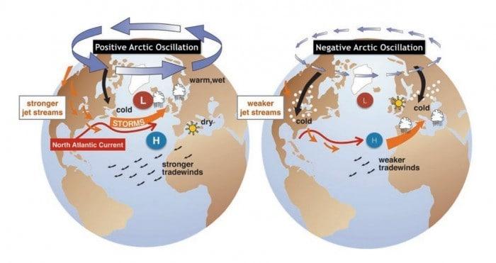 Indeks AO i wpływ AO na pogodę.
