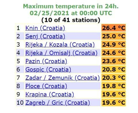 Wysokie temperatury w Chorwacji 24 lutego. Bliżej upału niż zimowych temperatur