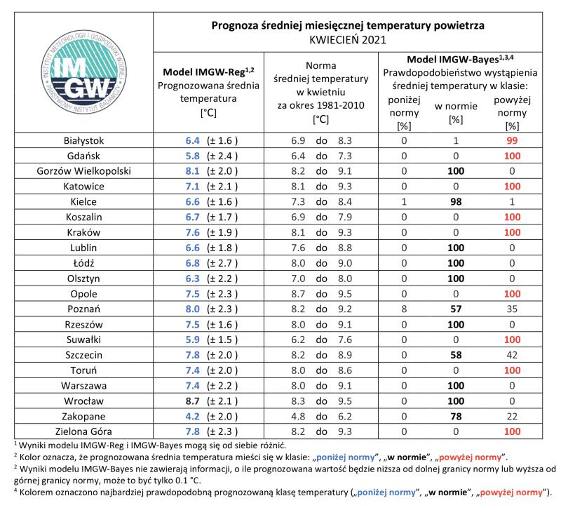 Pogoda. Średnia miesięczna temperatura według IMGW-PIB w kwietniu 2021