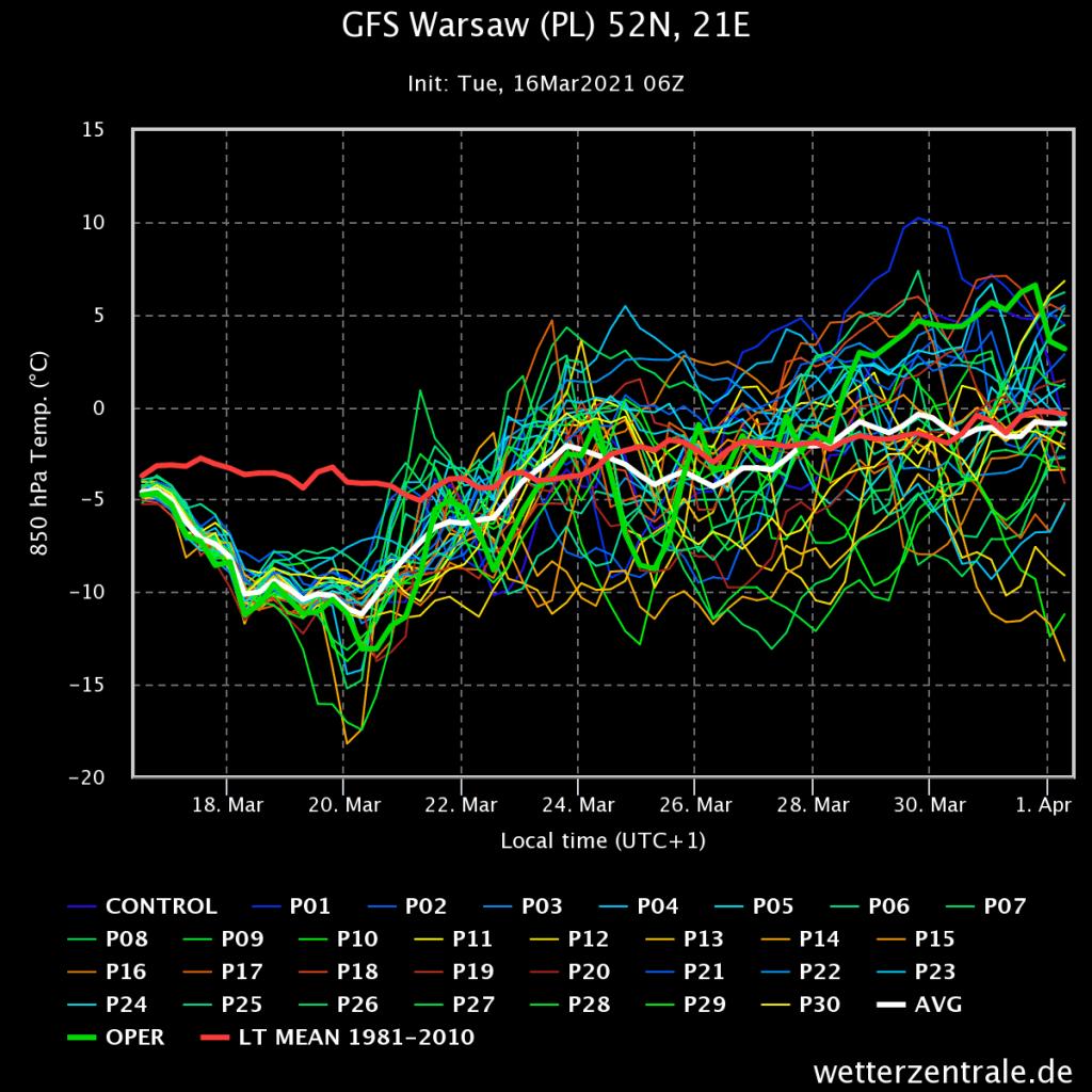 Pogoda. Trend w prognozach