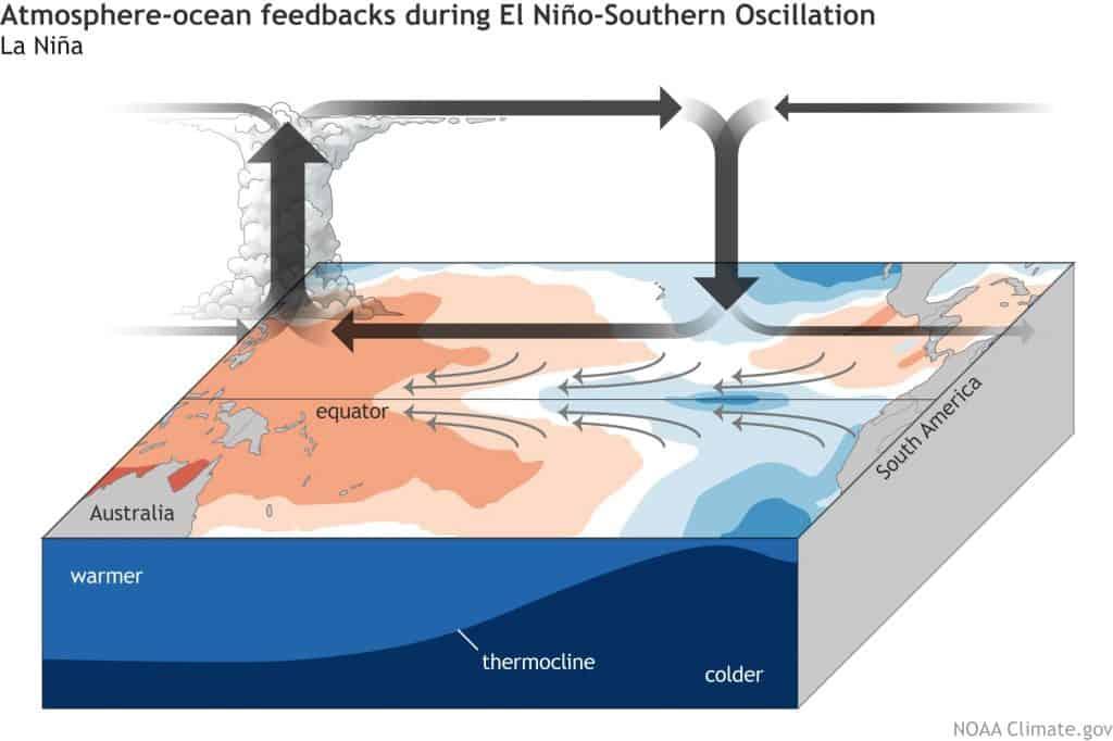 Pogoda długoterminowa. El Nino