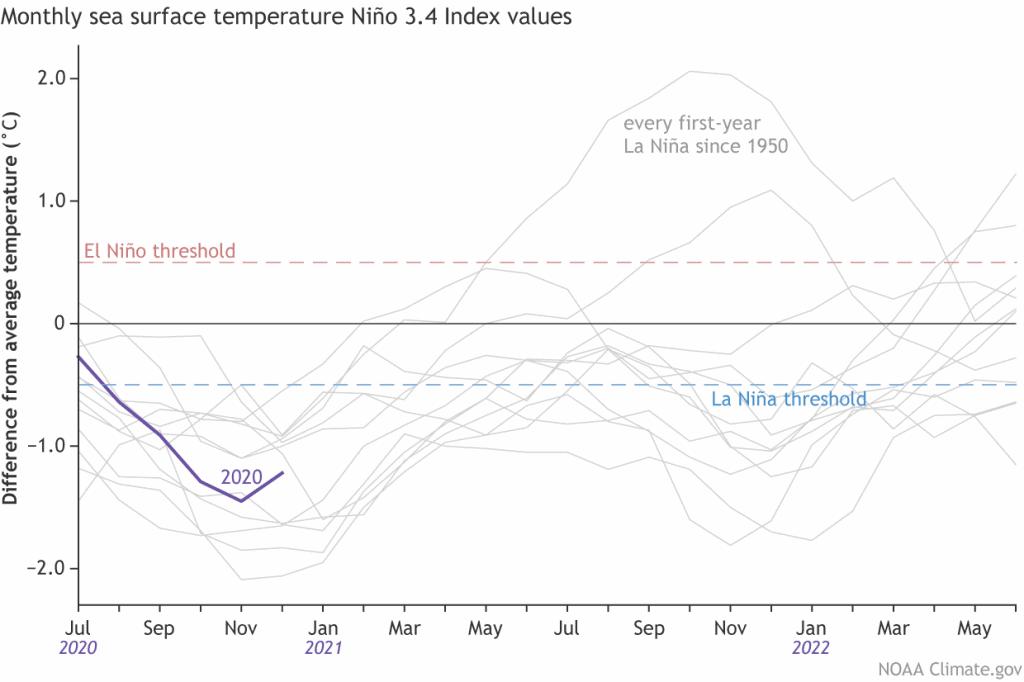 Pogoda długoterminowa. Chłodna faza