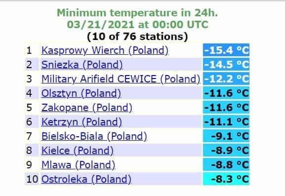 Temperatury w Polsce o poranku 21 marca