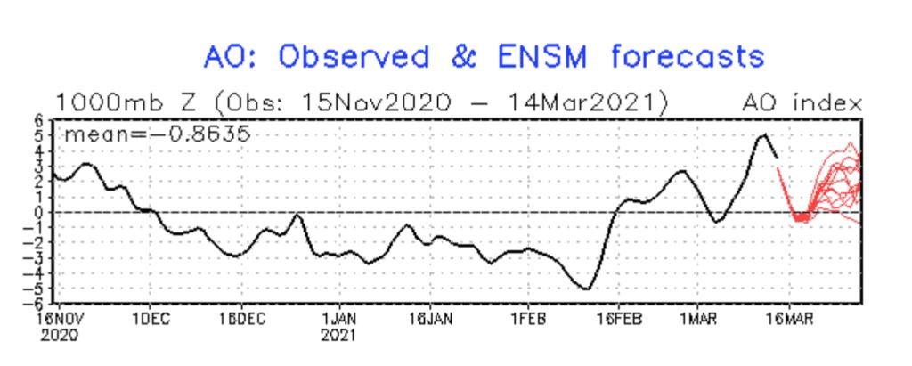 Pogoda. Indeks Oscylacji Arktycznej