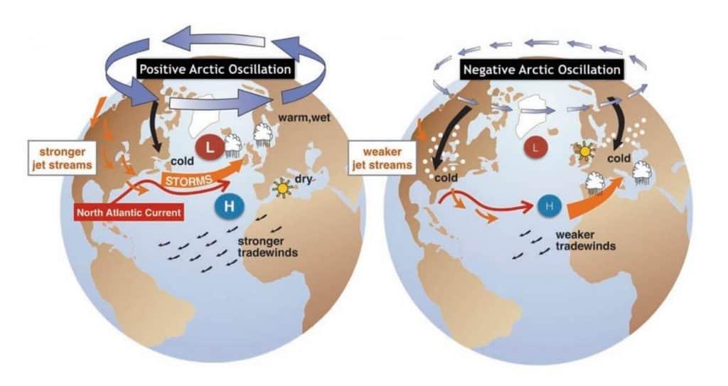Pogoda. Oscylacja arktyczna