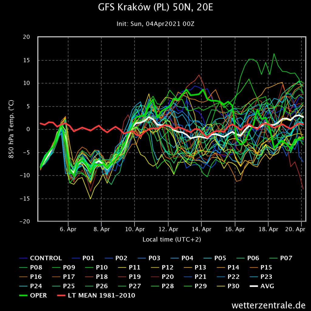 Pogoda. Prognoza wiązek GFS