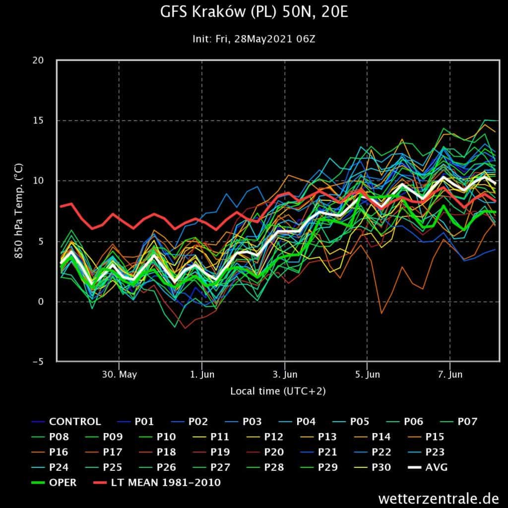 Prognoza wiązek modelu GFS