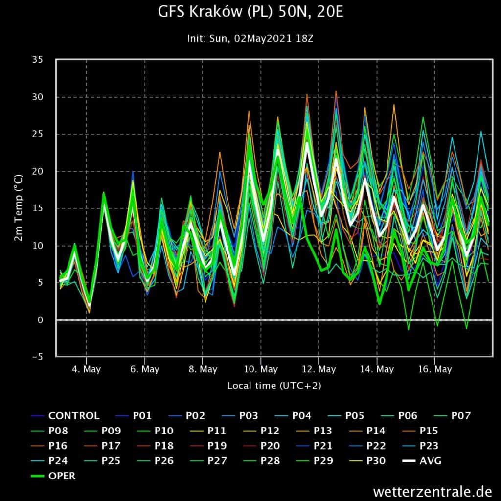 Pogoda. Wiązki modelu GFS kraków