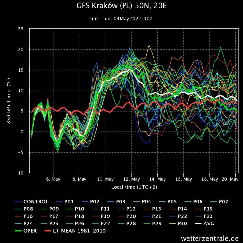Trend w kierunku ocieplenia