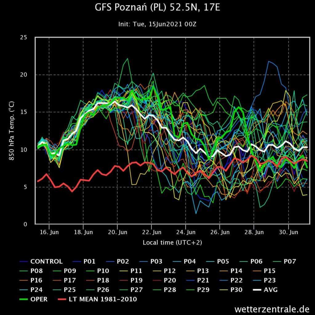 Pogoda. Prognoza wiązek, 850 hPa Poznań