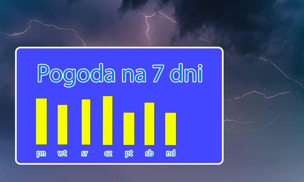 Pogoda na 7 dni dla Polski