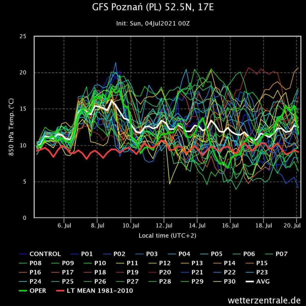 GFS ciepły