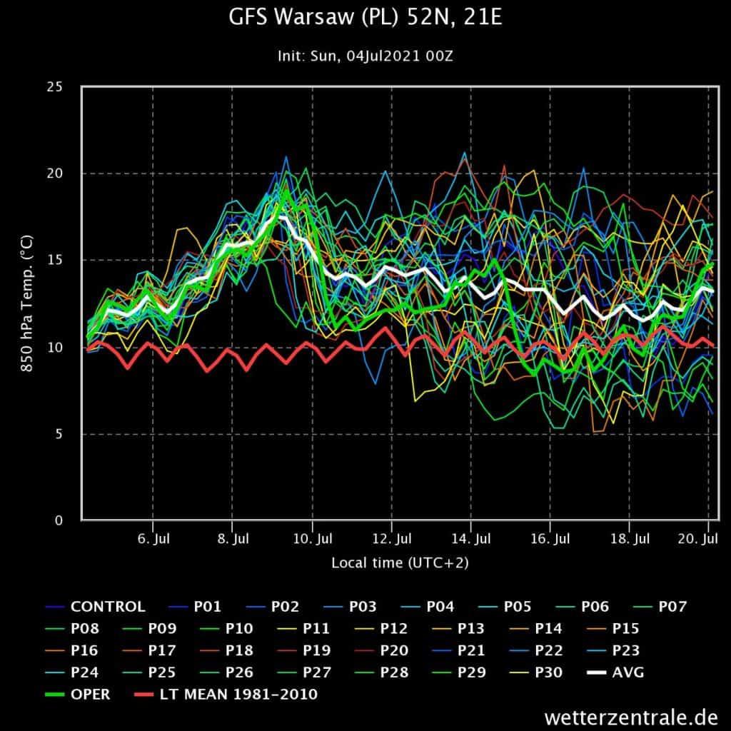 GFS i wysoka temperatura
