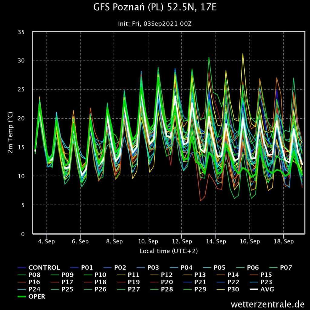 pogoda i trend na 16 dni