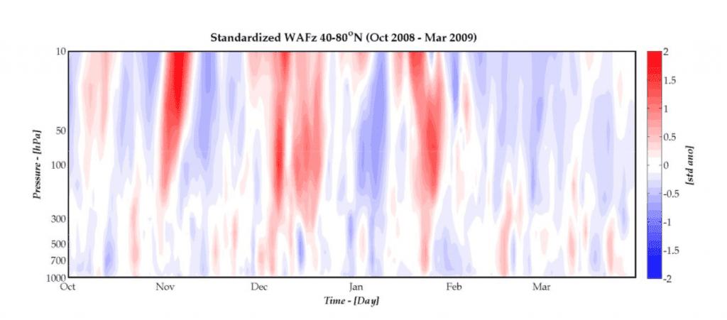 ocieplenie stratosferyczne 2021/22